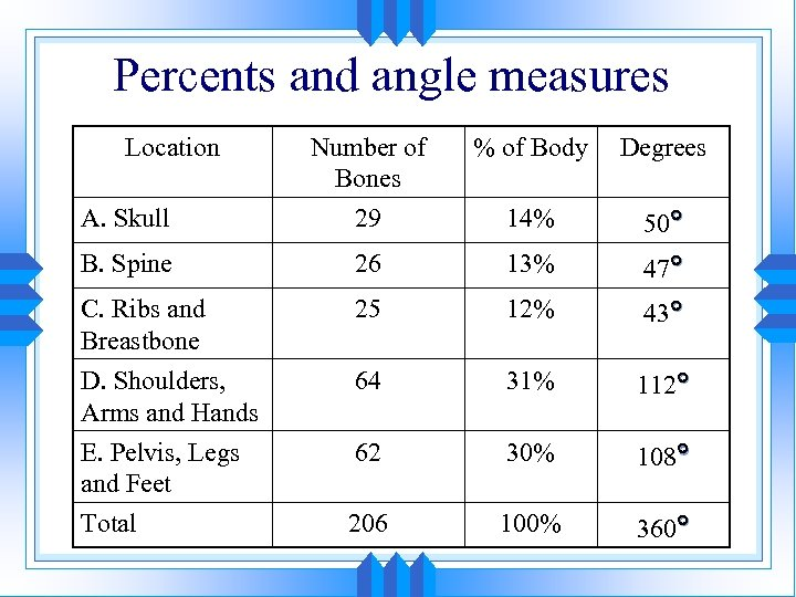 Percents and angle measures Location % of Body Degrees A. Skull Number of Bones