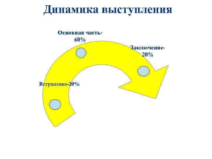 Динамика выступления Основная часть60% Заключение 20% Вступление-20%