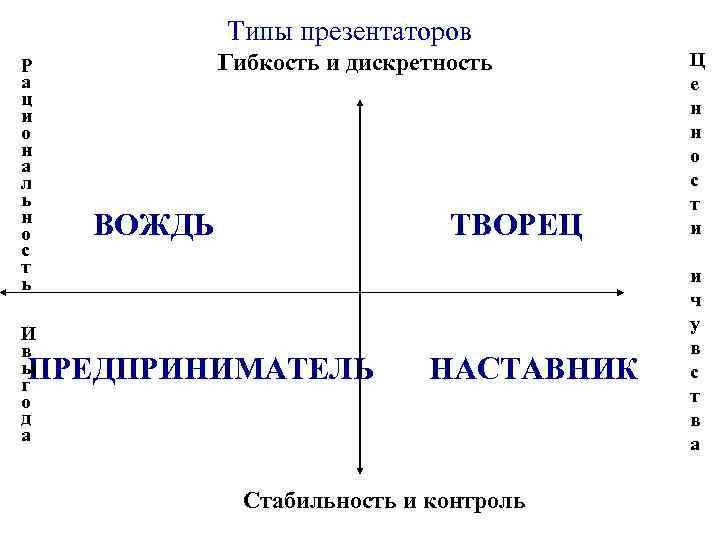 Типы презентаторов Р а ц и о н а л ь н о с