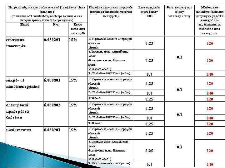 Напрями підготовки освітньо-кваліфікаційного рівня бакалавра (спеціальності спеціаліста, магістра медичного та ветеринарно-медичного спрямувань) Назва Код