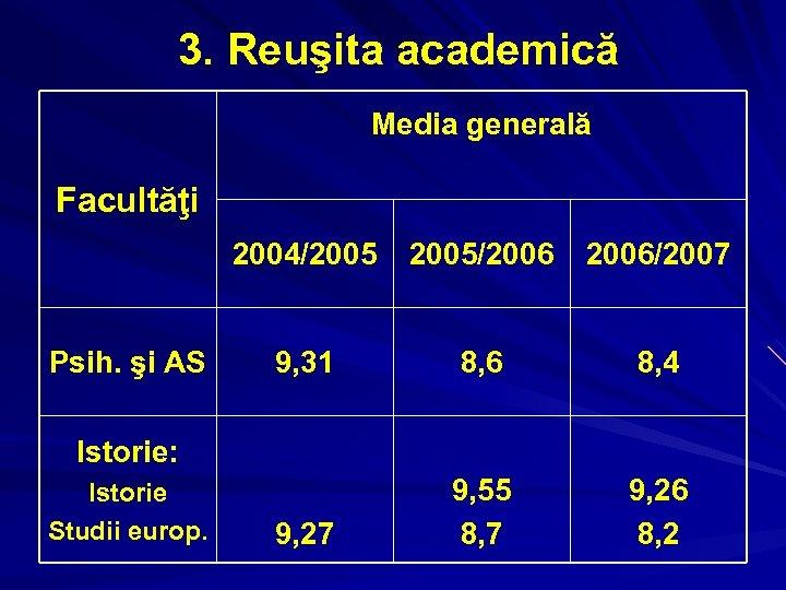 3. Reuşita academică Media generală Facultăţi 2004/2005 Psih. şi AS 2005/2006/2007 9, 31 8,