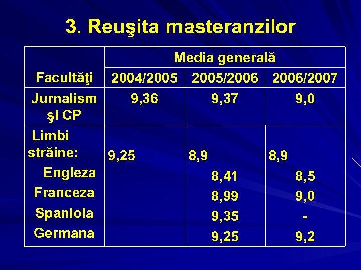 3. Reuşita masteranzilor Media generală Facultăţi 2004/2005/2006/2007 Jurnalism 9, 36 9, 37 9, 0