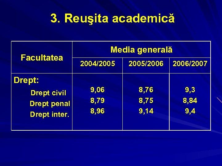 3. Reuşita academică Facultatea Media generală 2004/2005/2006/2007 9, 06 8, 79 8, 96 8,