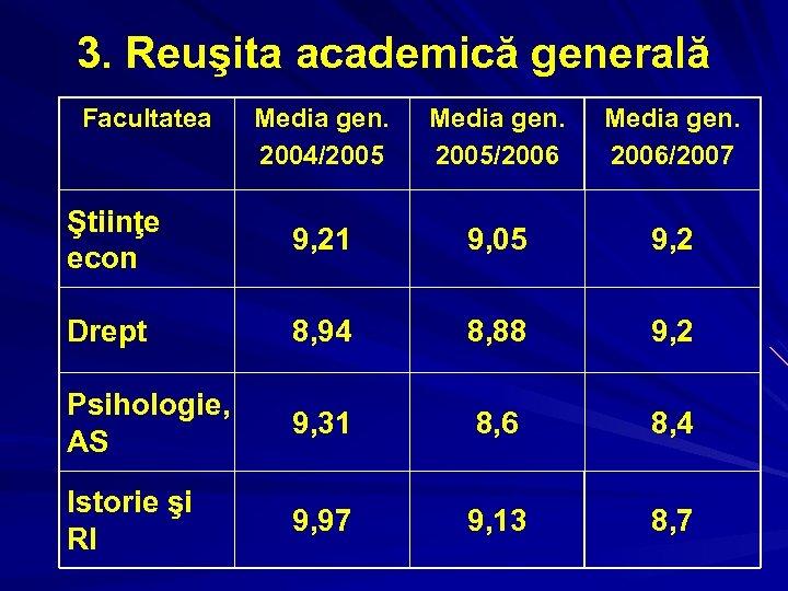 3. Reuşita academică generală Facultatea Media gen. 2004/2005 Media gen. 2005/2006 Media gen. 2006/2007
