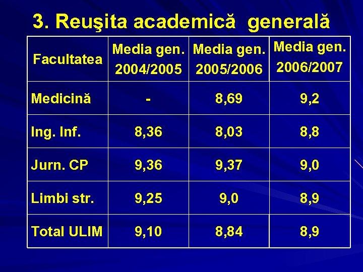 3. Reuşita academică generală Media gen. Facultatea 2004/2005/2006/2007 Medicină - 8, 69 9, 2
