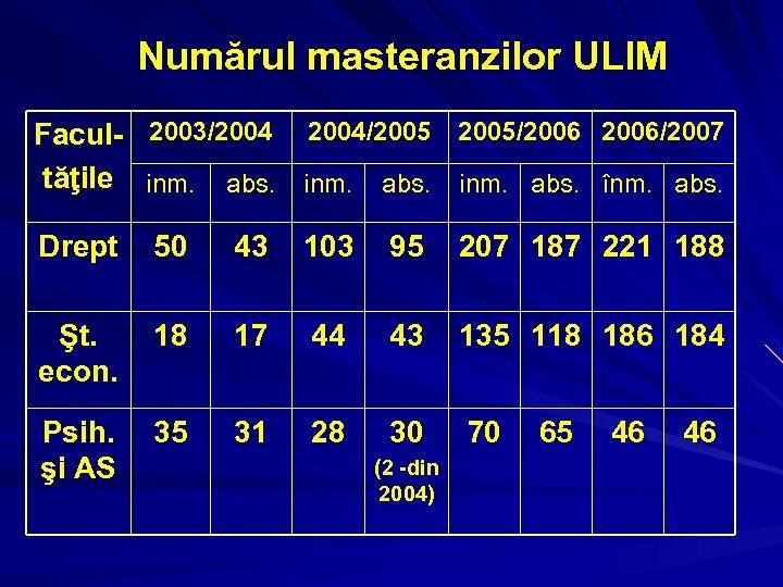 Numărul masteranzilor ULIM Facul- 2003/2004/2005/2006/2007 tăţile inm. abs. înm. abs. Drept 50 43 103