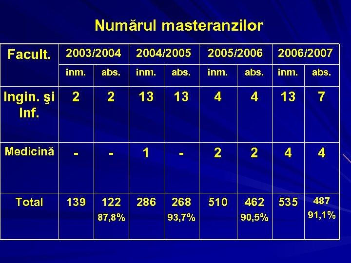 Numărul masteranzilor 2003/2004/2005/2006/2007 inm. abs. Ingin. şi Inf. 2 2 13 13 4 4