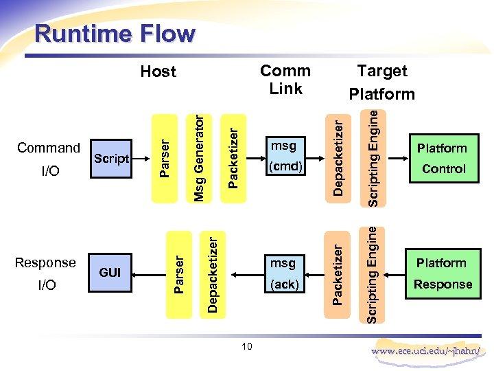Runtime Flow 10 Scripting Engine (ack) Scripting Engine msg Depacketizer Packetizer Msg Generator (cmd)