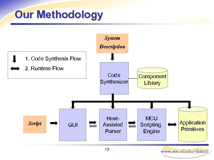 Our Methodology System Description 1. Code Synthesis Flow 2. Runtime Flow Code Synthesizer Script