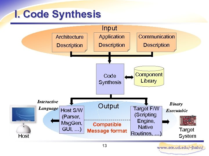 I. Code Synthesis Input Architecture Application Communication Description Code Synthesis Interactive Language Host S/W