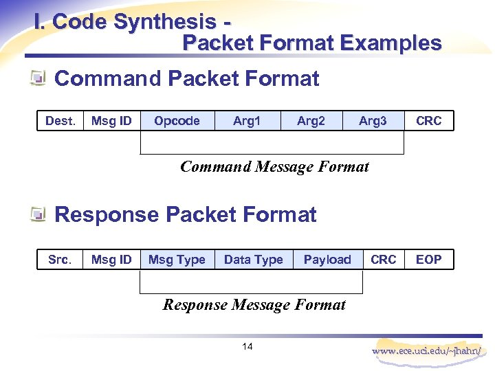 I. Code Synthesis Packet Format Examples Command Packet Format Dest. Msg ID Opcode Arg