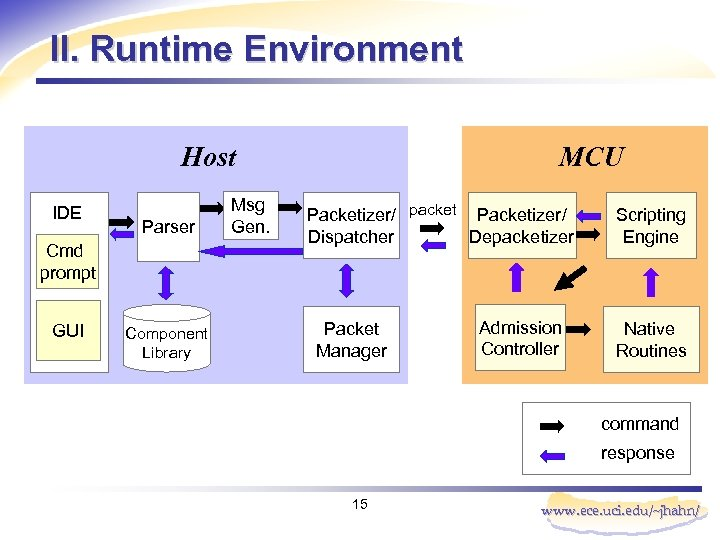 II. Runtime Environment Host IDE Parser Cmd prompt GUI Component Library Msg Gen. MCU