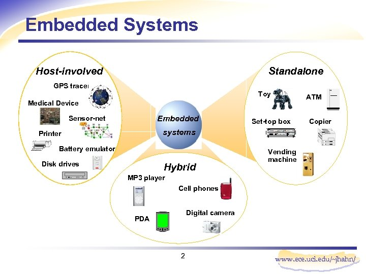 Embedded Systems Host-involved Standalone GPS tracer Toy ATM Medical Device Embedded Sensor-net Set-top box