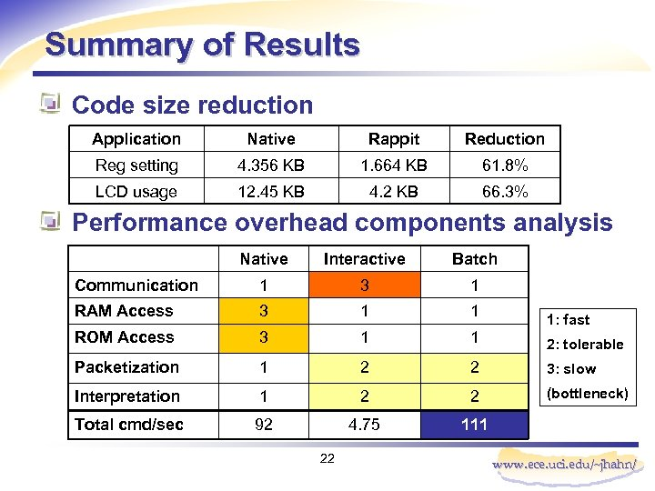 Summary of Results Code size reduction Application Native Rappit Reduction Reg setting 4. 356