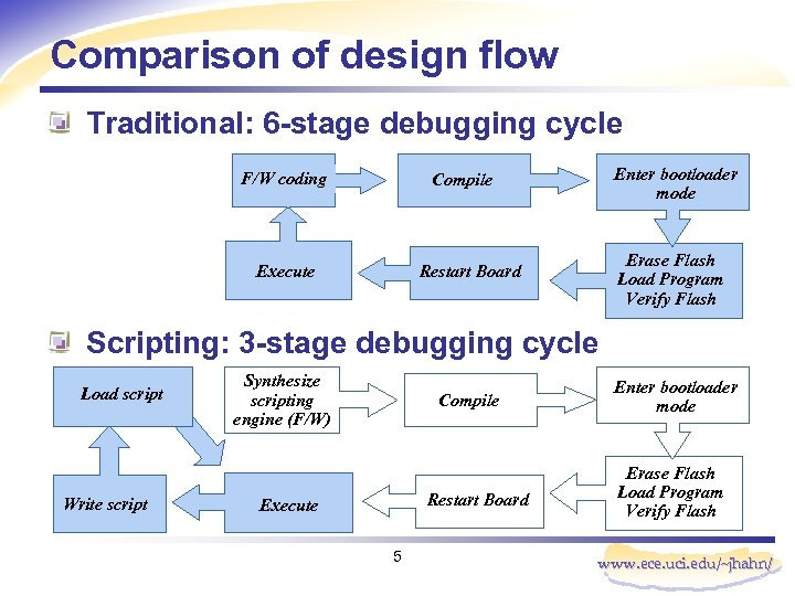 Comparison of design flow Traditional: 6 -stage debugging cycle F/W coding Enter bootloader mode