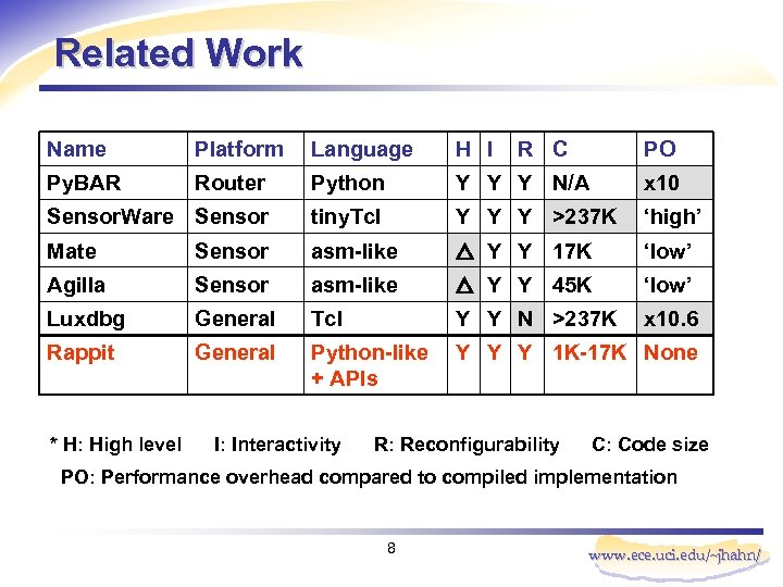 Related Work Name Platform Language H I Py. BAR Router Python Y Y Y