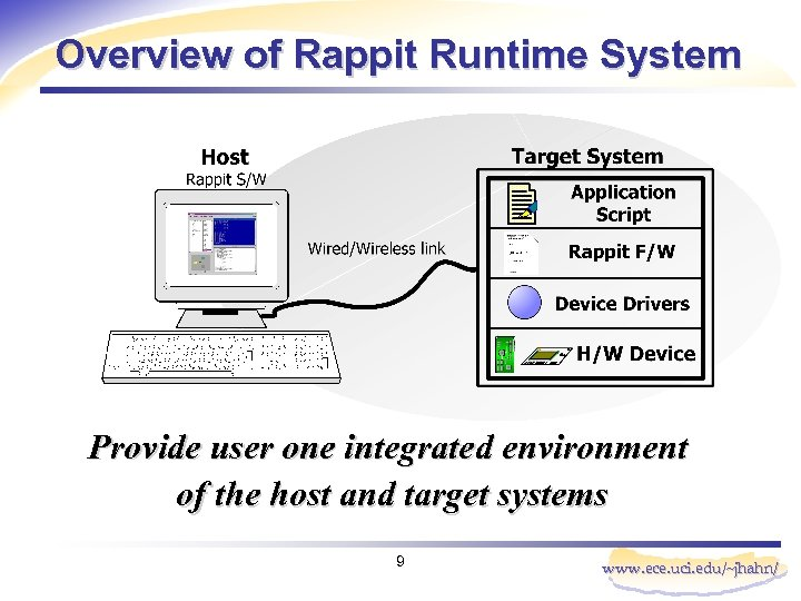 Overview of Rappit Runtime System Provide user one integrated environment of the host and