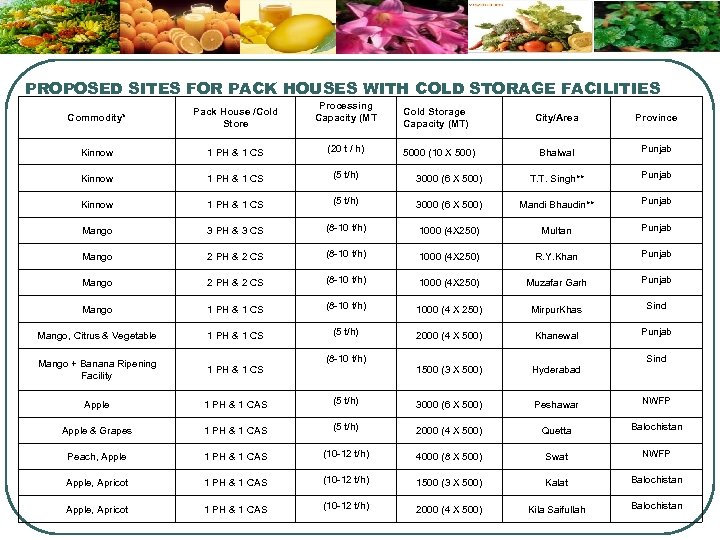 PROPOSED SITES FOR PACK HOUSES WITH COLD STORAGE FACILITIES Processing Capacity (MT Commodity* Pack