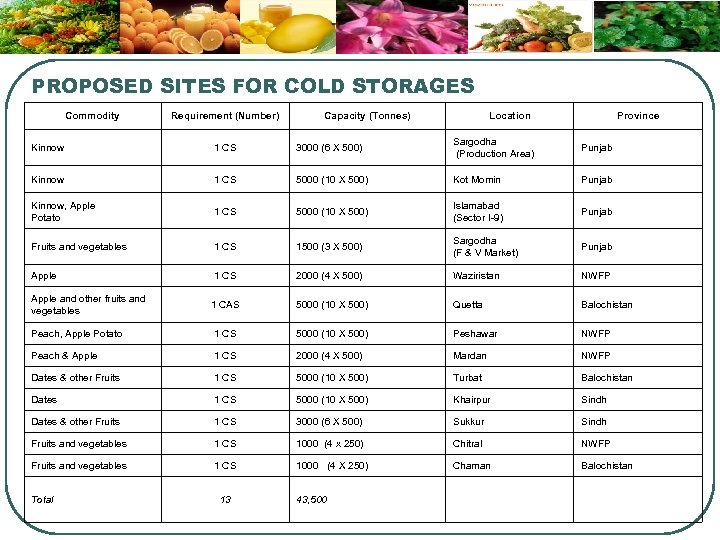 PROPOSED SITES FOR COLD STORAGES Commodity Requirement (Number) Capacity (Tonnes) Location Province Kinnow 1