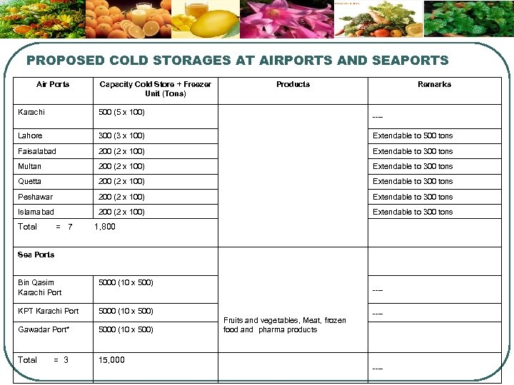 PROPOSED COLD STORAGES AT AIRPORTS AND SEAPORTS Air Ports Capacity Cold Store + Freezer
