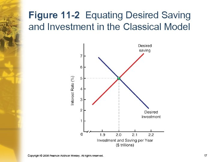 Figure 11 -2 Equating Desired Saving and Investment in the Classical Model Copyright ©