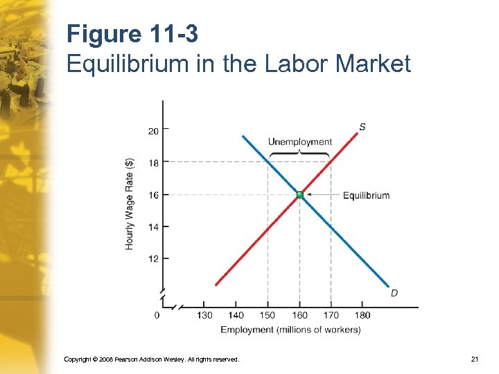 Figure 11 -3 Equilibrium in the Labor Market Copyright © 2008 Pearson Addison Wesley.