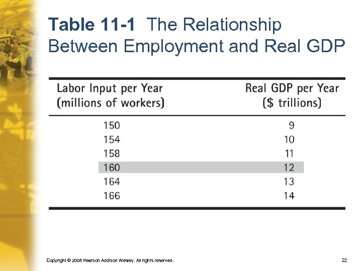 Table 11 -1 The Relationship Between Employment and Real GDP Copyright © 2008 Pearson