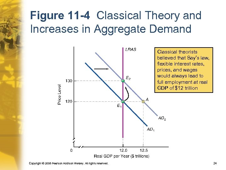 Figure 11 -4 Classical Theory and Increases in Aggregate Demand Classical theorists believed that