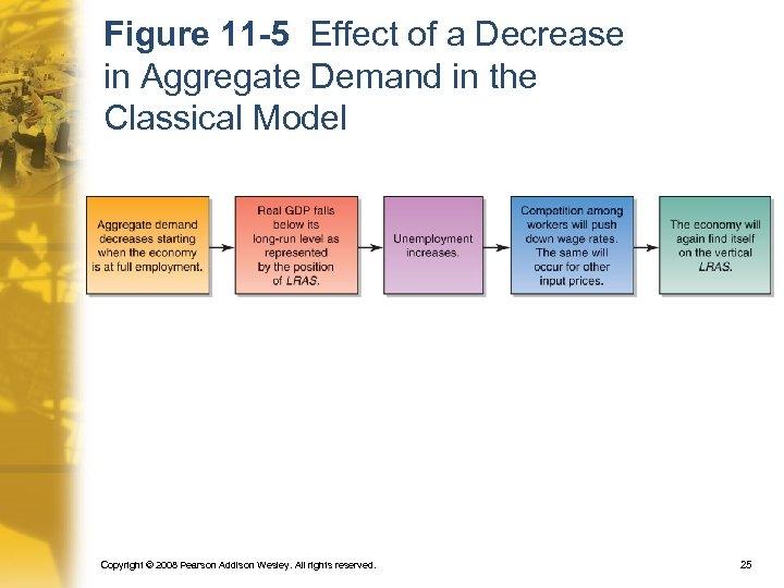 Figure 11 -5 Effect of a Decrease in Aggregate Demand in the Classical Model