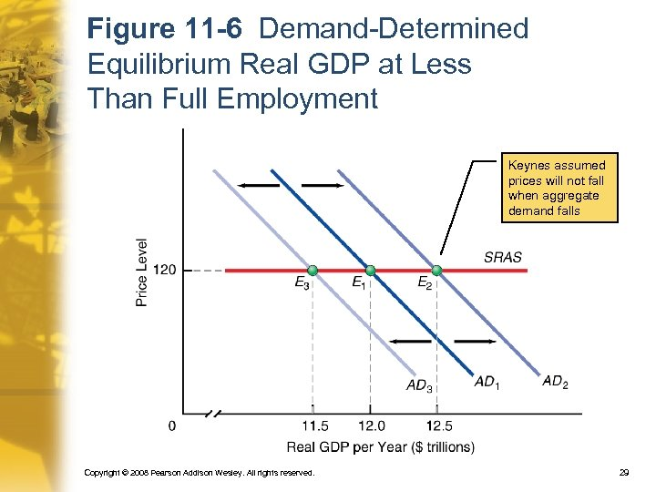 Figure 11 -6 Demand-Determined Equilibrium Real GDP at Less Than Full Employment Keynes assumed
