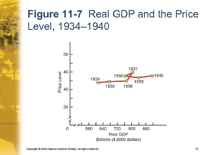 Figure 11 -7 Real GDP and the Price Level, 1934– 1940 Copyright © 2008