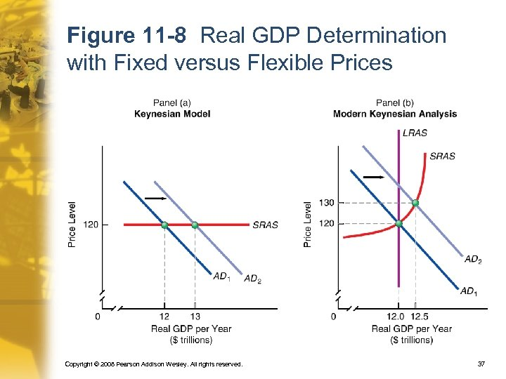 Figure 11 -8 Real GDP Determination with Fixed versus Flexible Prices Copyright © 2008