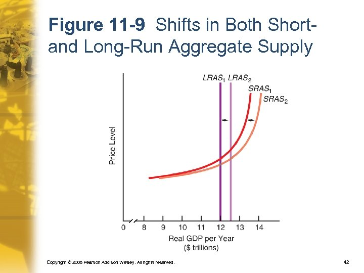 Figure 11 -9 Shifts in Both Shortand Long-Run Aggregate Supply Copyright © 2008 Pearson