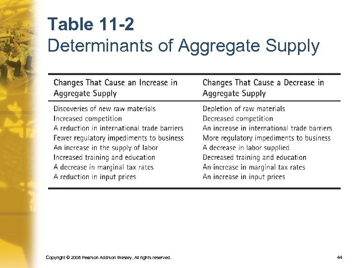 Table 11 -2 Determinants of Aggregate Supply Copyright © 2008 Pearson Addison Wesley. All