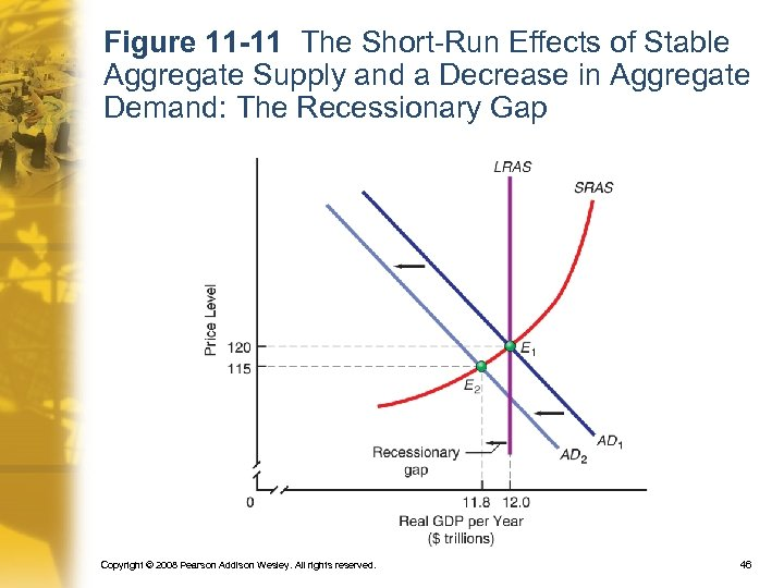 Figure 11 -11 The Short-Run Effects of Stable Aggregate Supply and a Decrease in