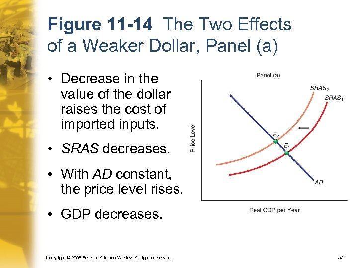 Figure 11 -14 The Two Effects of a Weaker Dollar, Panel (a) • Decrease