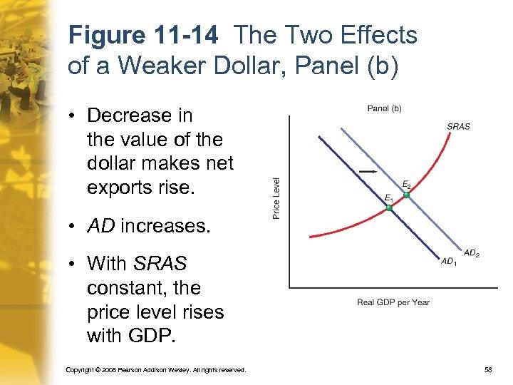 Figure 11 -14 The Two Effects of a Weaker Dollar, Panel (b) • Decrease
