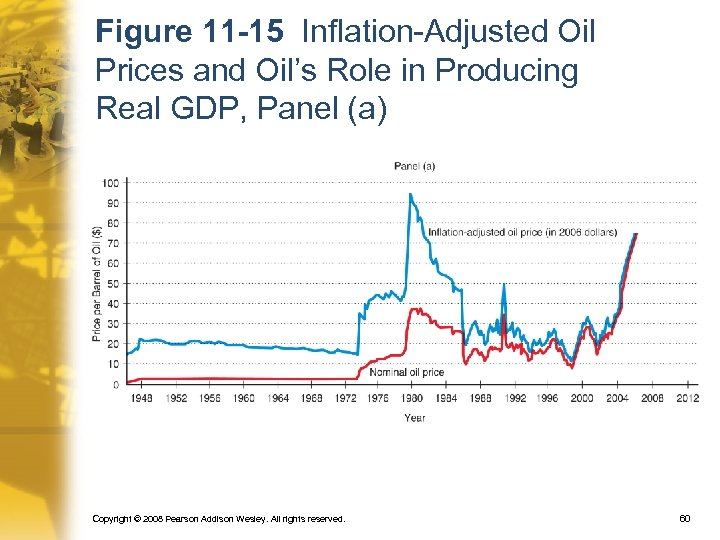 Figure 11 -15 Inflation-Adjusted Oil Prices and Oil's Role in Producing Real GDP, Panel