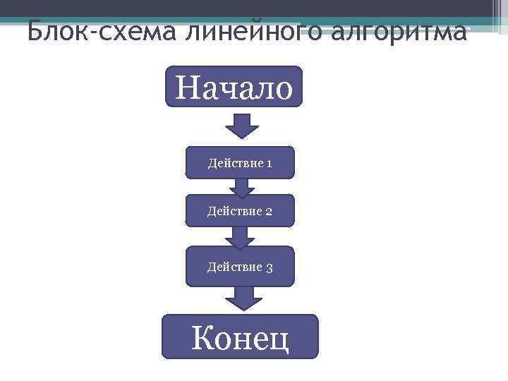 Блок-схема линейного алгоритма Начало Действие 1 Действие 2 Действие 3 Конец