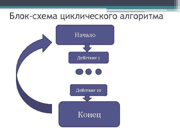 Блок-схема циклического алгоритма Начало Действие 10 Конец
