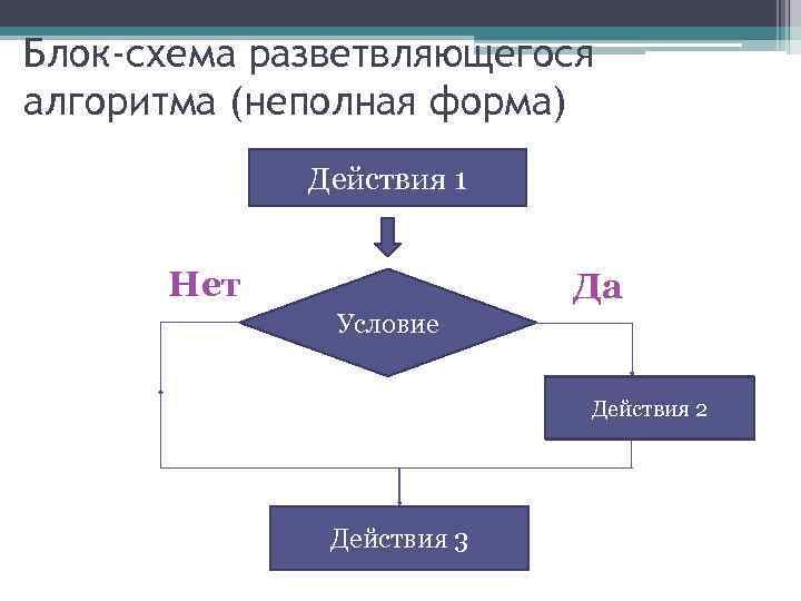 Блок-схема разветвляющегося алгоритма (неполная форма) Действия 1 Нет Да Условие Действия 2 Действия 3