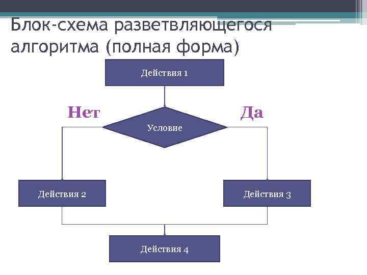 Блок-схема разветвляющегося алгоритма (полная форма) Действия 1 Да Нет Условие Действия 2 Действия 3