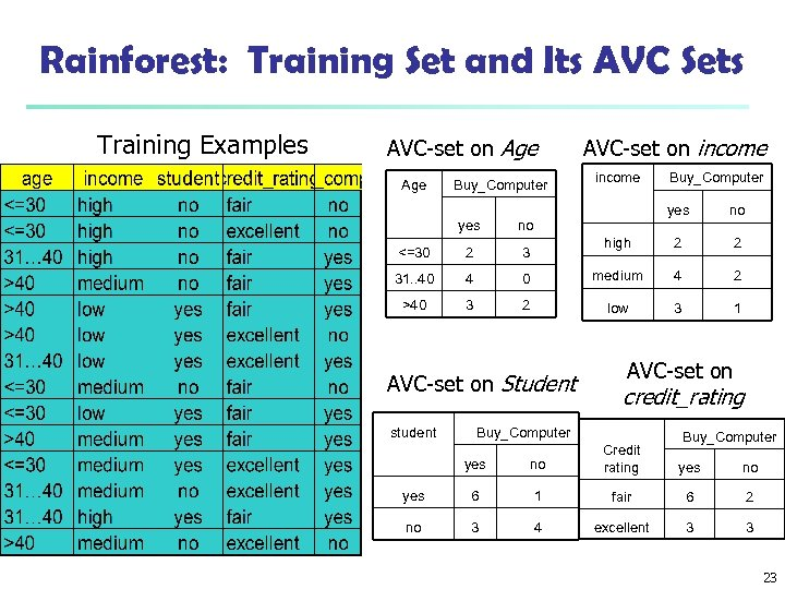 Rainforest: Training Set and Its AVC Sets Training Examples AVC-set on Age Buy_Computer AVC-set