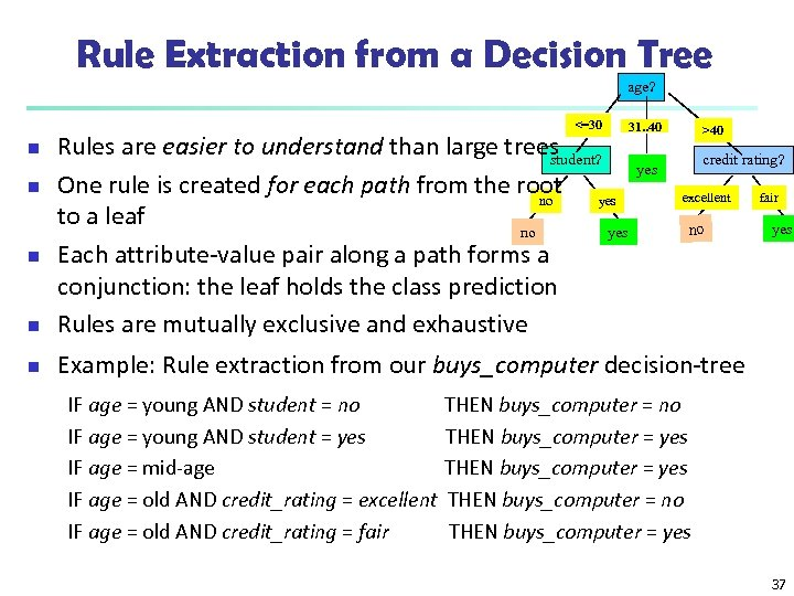 Rule Extraction from a Decision Tree age? <=30 31. . 40 >40 n Rules