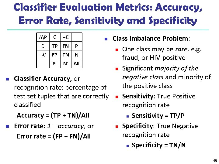 Classifier Evaluation Metrics: Accuracy, Error Rate, Sensitivity and Specificity Class Imbalance Problem: C TP