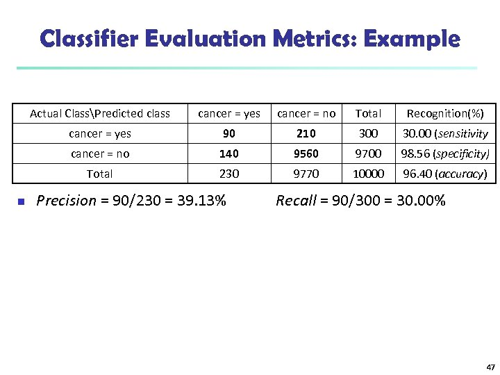 Classifier Evaluation Metrics: Example Actual ClassPredicted class cancer = no Total Recognition(%) cancer =