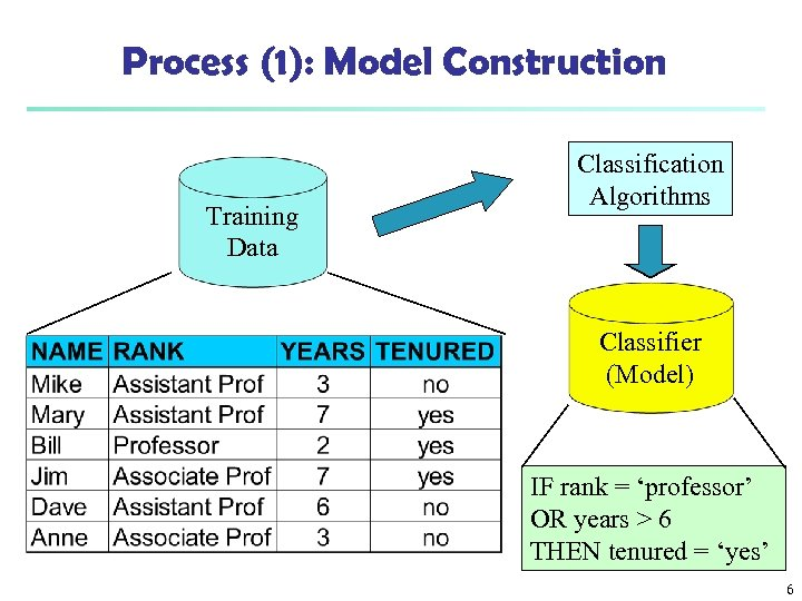 Process (1): Model Construction Training Data Classification Algorithms Classifier (Model) IF rank = 'professor'
