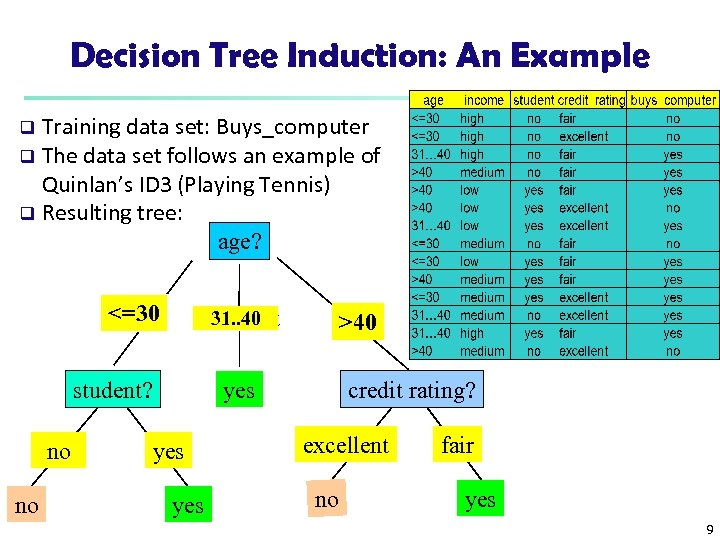 Decision Tree Induction: An Example Training data set: Buys_computer q The data set follows
