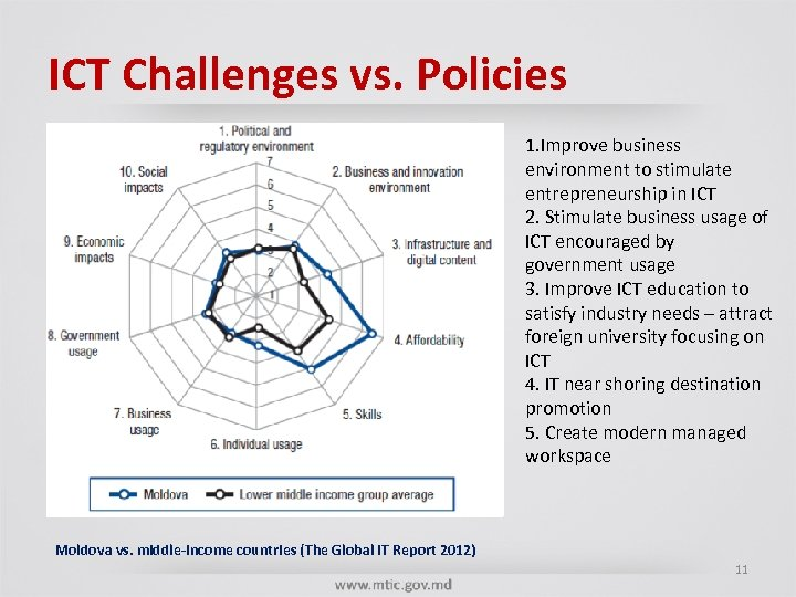 ICT Challenges vs. Policies 1. Improve business environment to stimulate entrepreneurship in ICT 2.