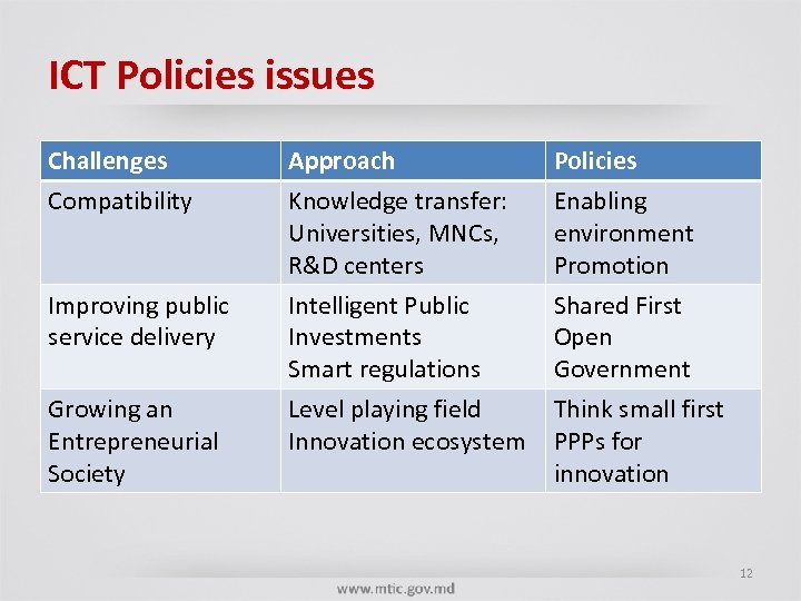 ICT Policies issues Challenges Compatibility Improving public service delivery Growing an Entrepreneurial Society Approach